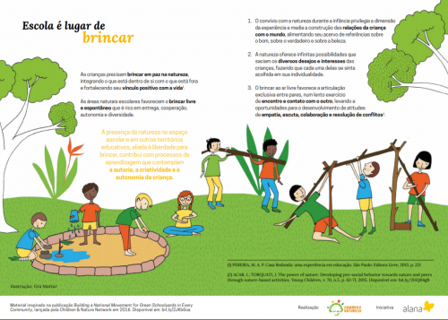 Ilustração de crianças brincando e observando a natureza. Ao redor textos sobre escola como lugar de brincar.